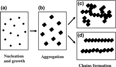 http://static-content.springer.com/image/art%3A10.1007%2Fs11671-009-9512-6/MediaObjects/11671_2009_Article_9512_Fig5_HTML.jpg
