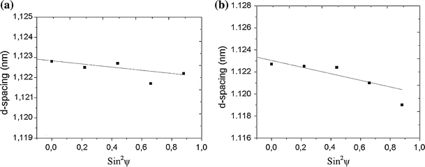 http://static-content.springer.com/image/art%3A10.1007%2Fs11671-010-9535-z/MediaObjects/11671_2010_Article_9535_Fig2_HTML.jpg