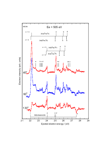 Singly and doubly excited states in ejected electron spectra of neon at high incident electron energies