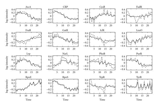 http://static-content.springer.com/image/art%3A10.1155%2F2008%2F172840/MediaObjects/13637_2007_Article_90_Fig1_HTML.jpg