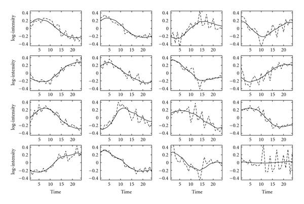 http://static-content.springer.com/image/art%3A10.1155%2F2008%2F172840/MediaObjects/13637_2007_Article_90_Fig2_HTML.jpg