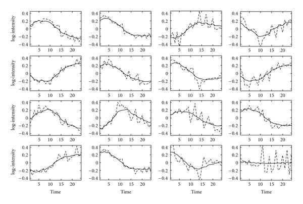 http://static-content.springer.com/image/art%3A10.1155%2F2008%2F172840/MediaObjects/13637_2007_Article_90_Fig3_HTML.jpg