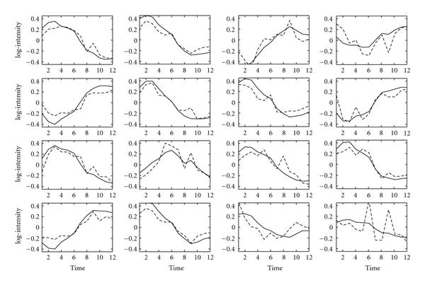 http://static-content.springer.com/image/art%3A10.1155%2F2008%2F172840/MediaObjects/13637_2007_Article_90_Fig5_HTML.jpg