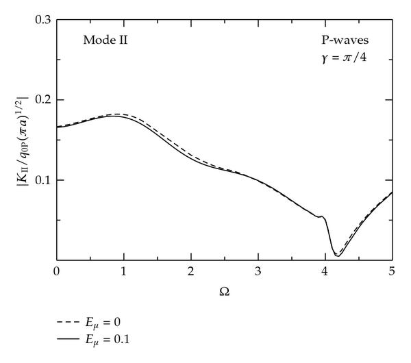http://static-content.springer.com/image/art%3A10.1155%2F2009%2F949124/MediaObjects/13661_2009_Article_890_Fig6_HTML.jpg