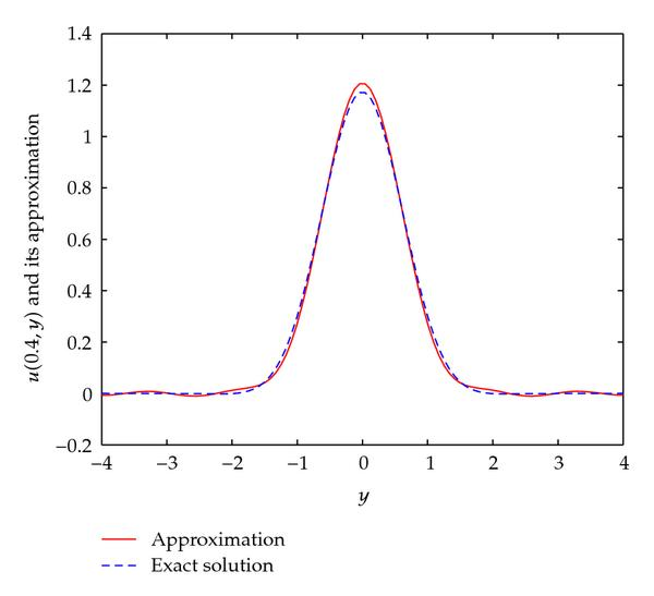 http://static-content.springer.com/image/art%3A10.1155%2F2010%2F212056/MediaObjects/13661_2009_Article_905_Fig3_HTML.jpg