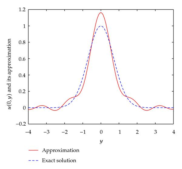 http://static-content.springer.com/image/art%3A10.1155%2F2010%2F212056/MediaObjects/13661_2009_Article_905_Fig4_HTML.jpg