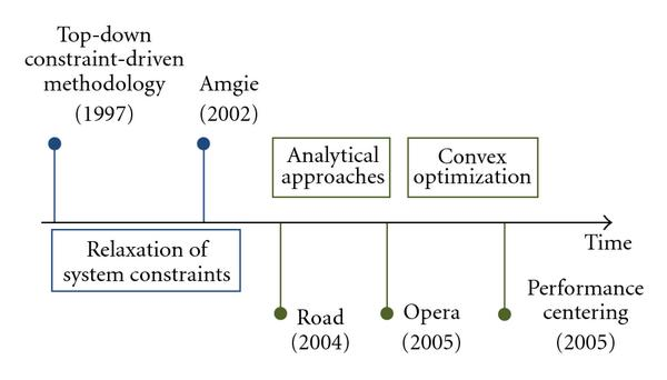 http://static-content.springer.com/image/art%3A10.1155%2F2010%2F261583/MediaObjects/13639_2009_Article_216_Fig3_HTML.jpg