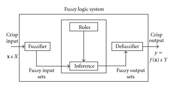 http://static-content.springer.com/image/art%3A10.1155%2F2010%2F523435/MediaObjects/13638_2009_Article_1936_Fig10_HTML.jpg