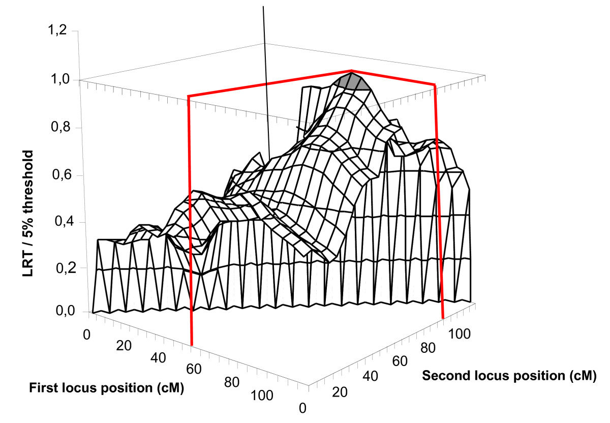 http://static-content.springer.com/image/art%3A10.1186%2F1297-9686-42-42/MediaObjects/12711_2010_Article_2471_Fig3_HTML.jpg