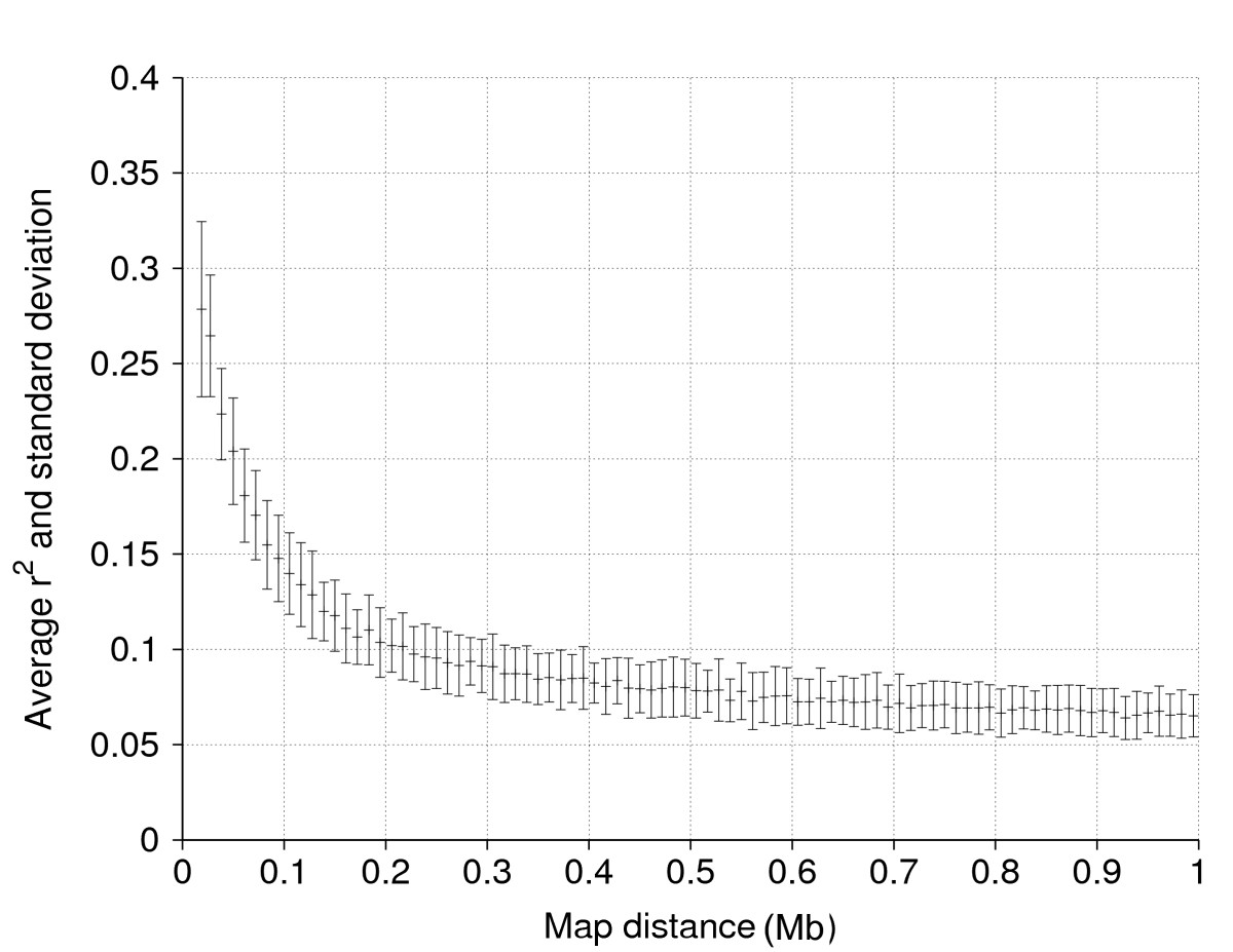 http://static-content.springer.com/image/art%3A10.1186%2F1297-9686-42-5/MediaObjects/12711_2009_Article_2434_Fig1_HTML.jpg