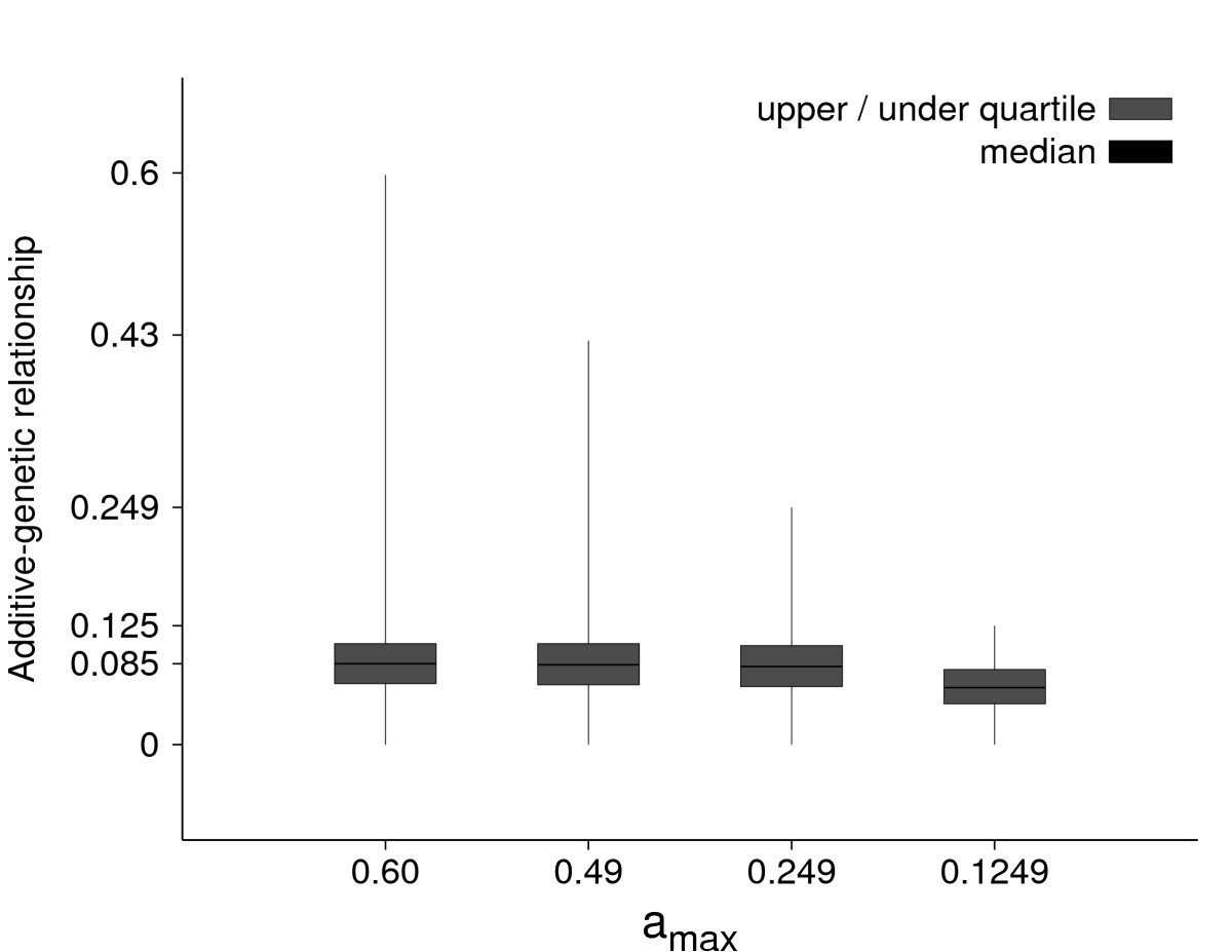 http://static-content.springer.com/image/art%3A10.1186%2F1297-9686-42-5/MediaObjects/12711_2009_Article_2434_Fig2_HTML.jpg