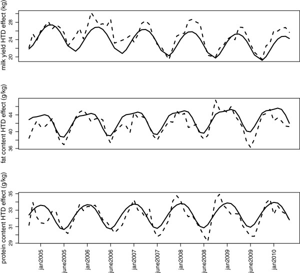 http://static-content.springer.com/image/art%3A10.1186%2F1297-9686-44-35/MediaObjects/12711_2012_2553_Fig1_HTML.jpg