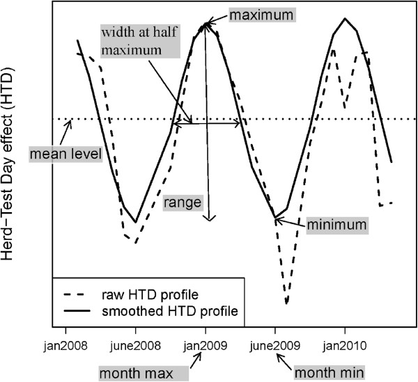 http://static-content.springer.com/image/art%3A10.1186%2F1297-9686-44-35/MediaObjects/12711_2012_2553_Fig2_HTML.jpg