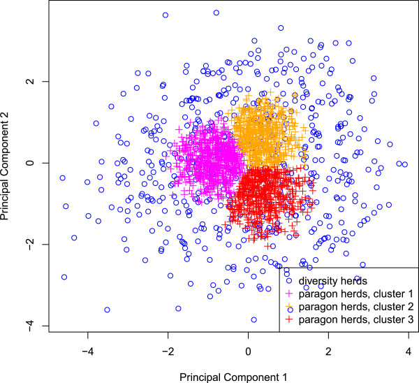 http://static-content.springer.com/image/art%3A10.1186%2F1297-9686-44-35/MediaObjects/12711_2012_2553_Fig3_HTML.jpg