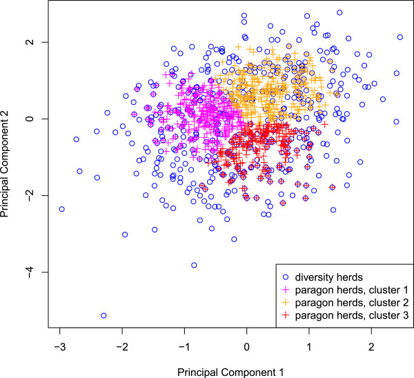 http://static-content.springer.com/image/art%3A10.1186%2F1297-9686-44-35/MediaObjects/12711_2012_2553_Fig4_HTML.jpg