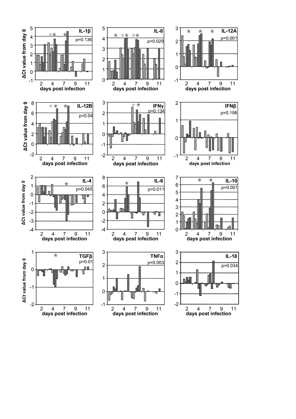 http://static-content.springer.com/image/art%3A10.1186%2F1297-9716-43-71/MediaObjects/13567_2012_Article_195_Fig6_HTML.jpg