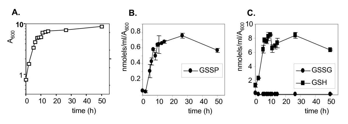 http://static-content.springer.com/image/art%3A10.1186%2F1471-2091-11-3/MediaObjects/12858_2009_Article_264_Fig2_HTML.jpg