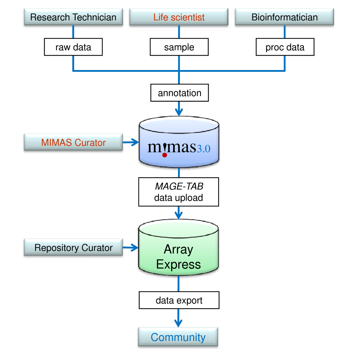 http://static-content.springer.com/image/art%3A10.1186%2F1471-2105-10-151/MediaObjects/12859_2009_Article_2881_Fig1_HTML.jpg