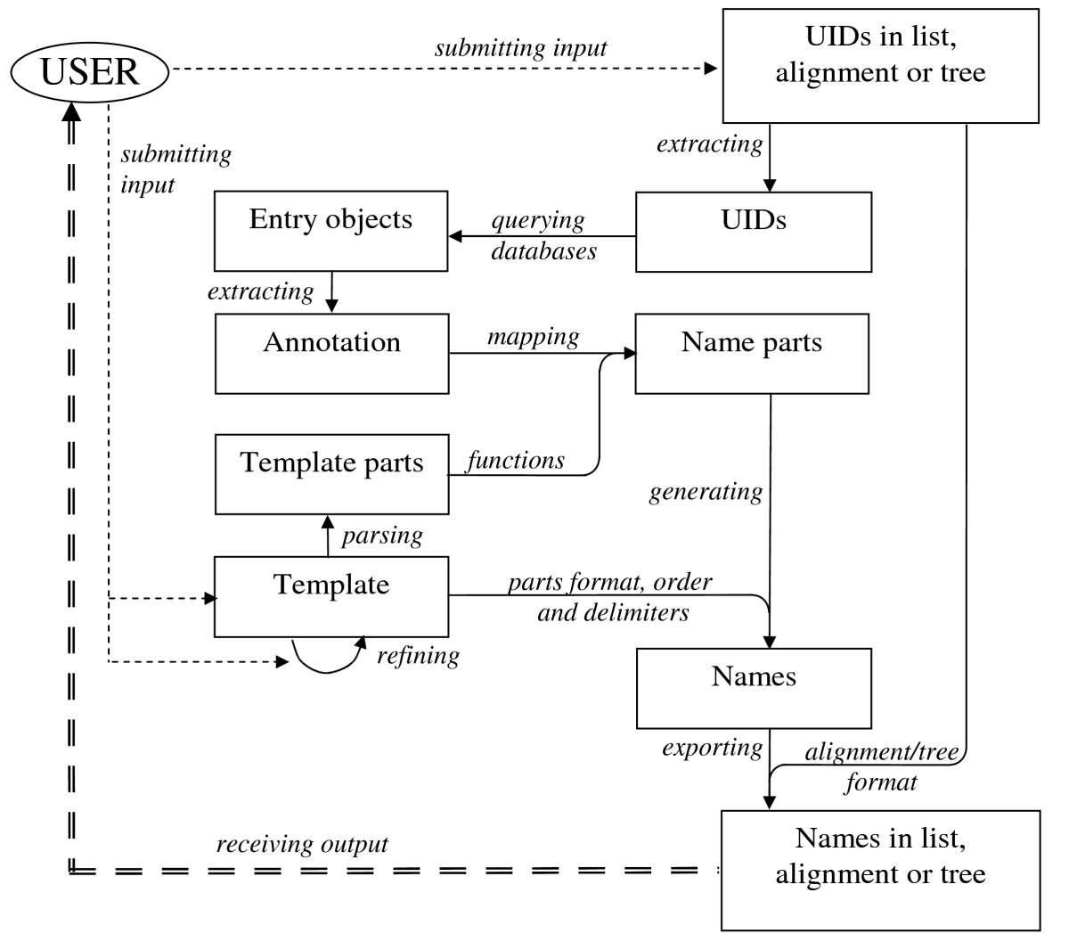 http://static-content.springer.com/image/art%3A10.1186%2F1471-2105-10-251/MediaObjects/12859_2009_Article_2981_Fig1_HTML.jpg