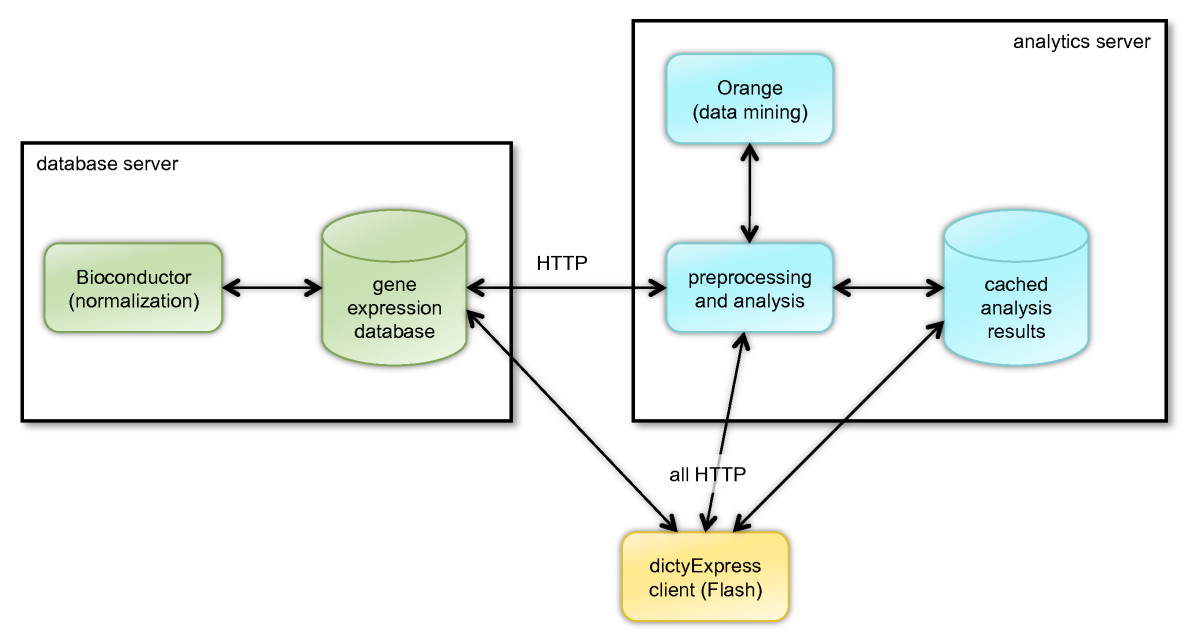http://static-content.springer.com/image/art%3A10.1186%2F1471-2105-10-265/MediaObjects/12859_2009_Article_2995_Fig1_HTML.jpg