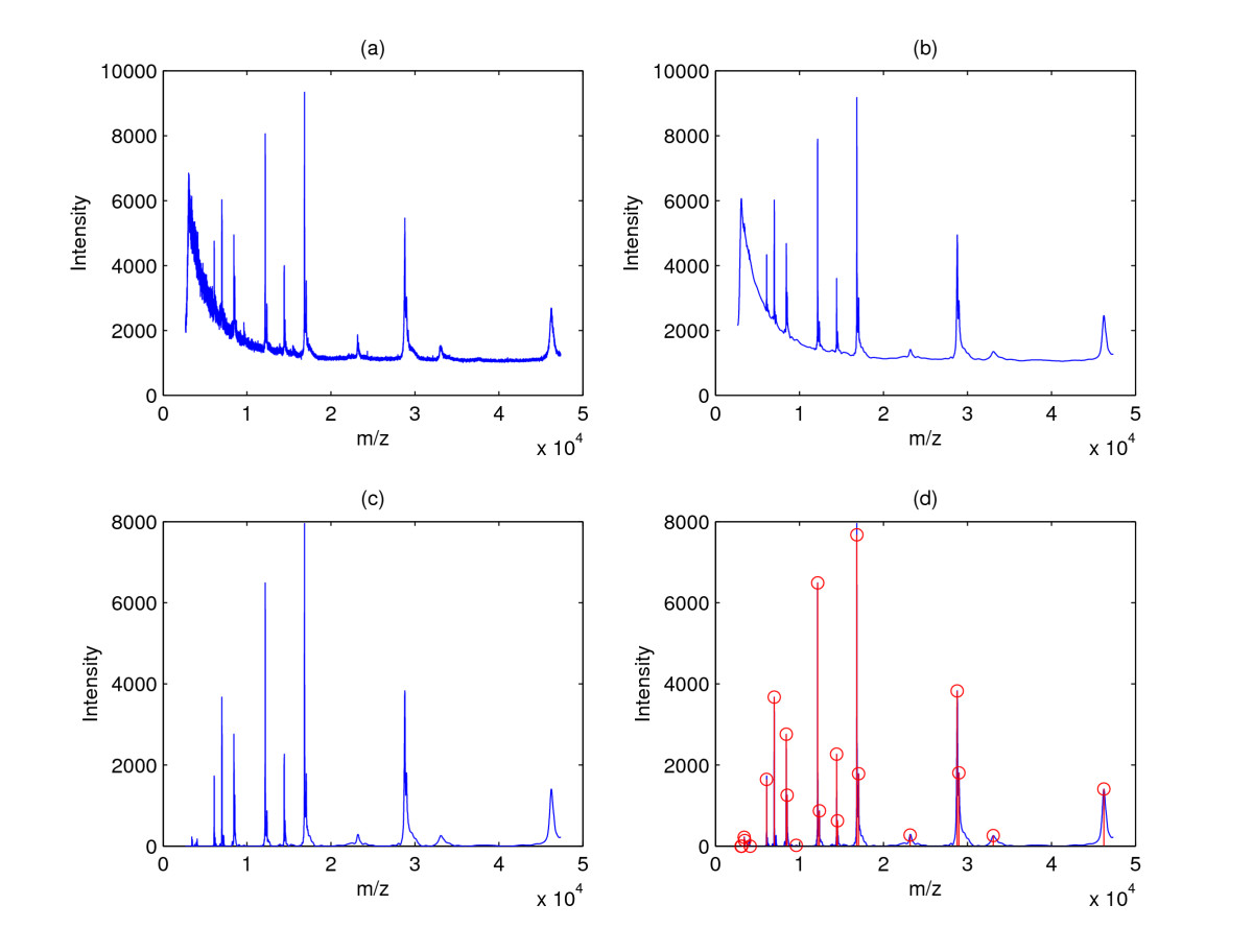 http://static-content.springer.com/image/art%3A10.1186%2F1471-2105-10-4/MediaObjects/12859_2008_Article_2734_Fig2_HTML.jpg