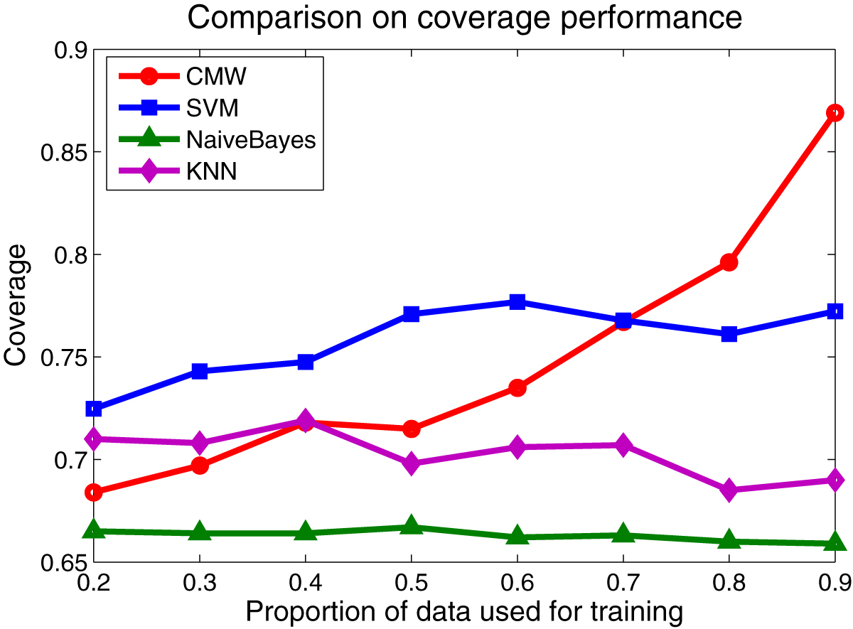 http://static-content.springer.com/image/art%3A10.1186%2F1471-2105-10-S1-S55/MediaObjects/12859_2009_Article_3238_Fig7_HTML.jpg