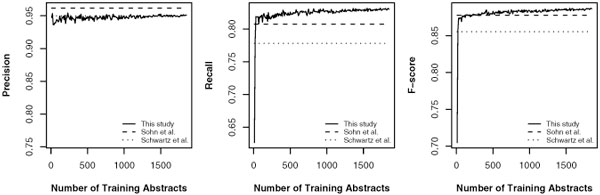 http://static-content.springer.com/image/art%3A10.1186%2F1471-2105-10-S15-S7/MediaObjects/12859_2009_Article_3452_Fig3_HTML.jpg