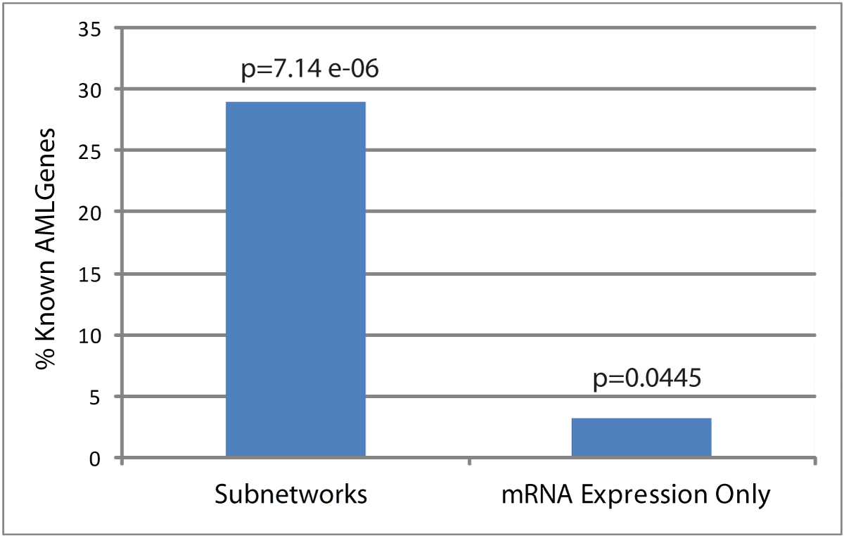 http://static-content.springer.com/image/art%3A10.1186%2F1471-2105-10-S9-S2/MediaObjects/12859_2009_Article_3353_Fig3_HTML.jpg