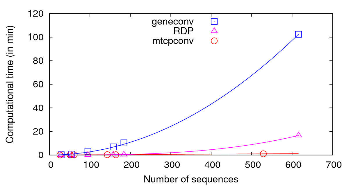 http://static-content.springer.com/image/art%3A10.1186%2F1471-2105-11-114/MediaObjects/12859_2009_Article_3571_Fig5_HTML.jpg