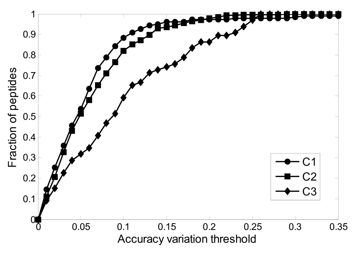 http://static-content.springer.com/image/art%3A10.1186%2F1471-2105-11-182/MediaObjects/12859_2009_Article_3639_Fig2_HTML.jpg