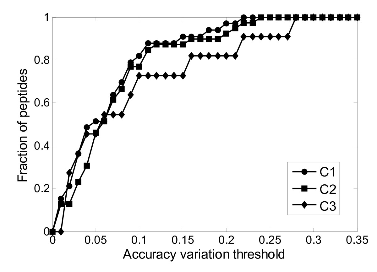 http://static-content.springer.com/image/art%3A10.1186%2F1471-2105-11-182/MediaObjects/12859_2009_Article_3639_Fig4_HTML.jpg
