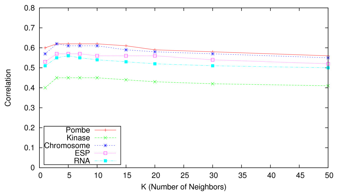 http://static-content.springer.com/image/art%3A10.1186%2F1471-2105-11-197/MediaObjects/12859_2009_Article_3654_Fig4_HTML.jpg