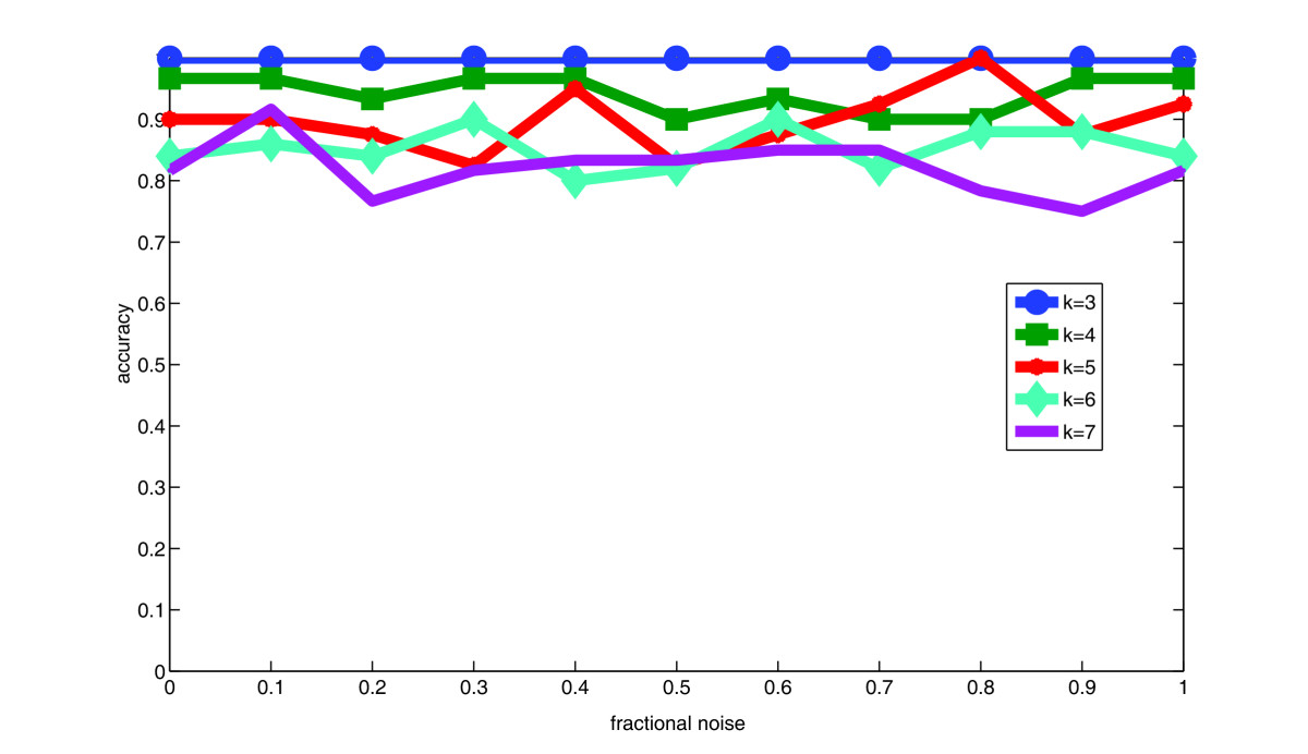 http://static-content.springer.com/image/art%3A10.1186%2F1471-2105-11-42/MediaObjects/12859_2009_Article_3499_Fig4_HTML.jpg
