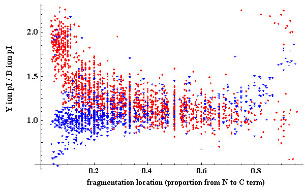 http://static-content.springer.com/image/art%3A10.1186%2F1471-2105-11-448/MediaObjects/12859_2010_Article_3905_Fig7_HTML.jpg