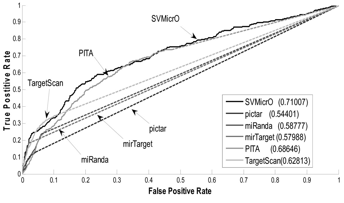 http://static-content.springer.com/image/art%3A10.1186%2F1471-2105-11-476/MediaObjects/12859_2010_Article_3933_Fig7_HTML.jpg
