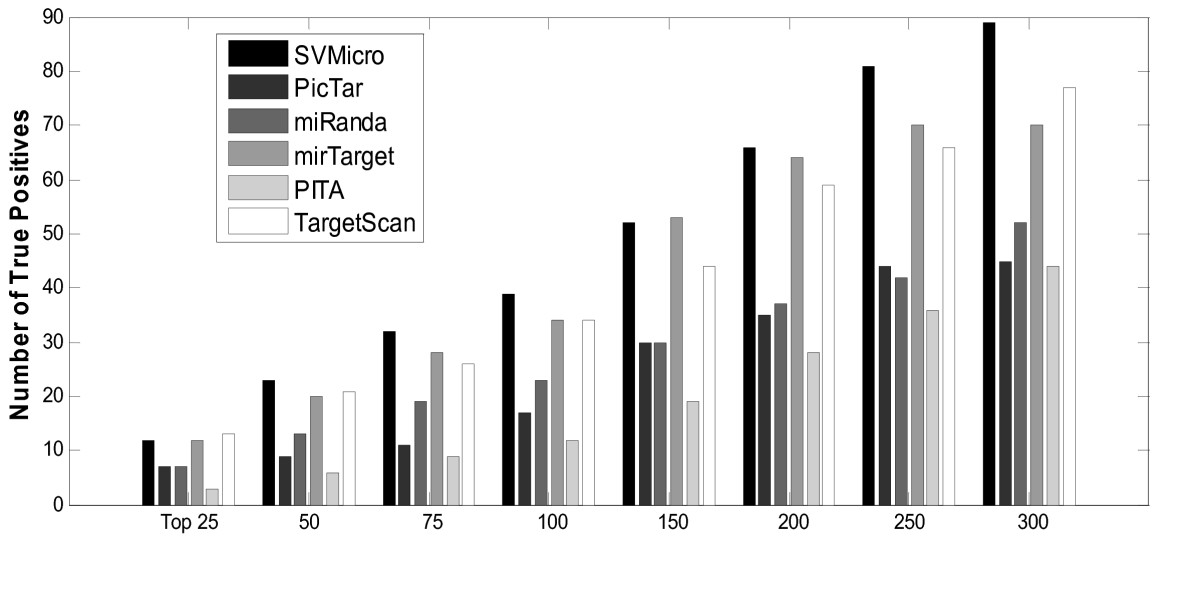 http://static-content.springer.com/image/art%3A10.1186%2F1471-2105-11-476/MediaObjects/12859_2010_Article_3933_Fig8_HTML.jpg