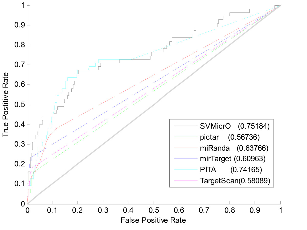 http://static-content.springer.com/image/art%3A10.1186%2F1471-2105-11-476/MediaObjects/12859_2010_Article_3933_Fig9_HTML.jpg