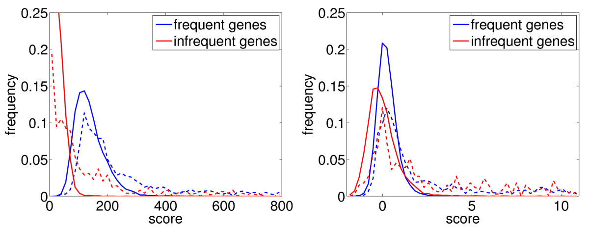 http://static-content.springer.com/image/art%3A10.1186%2F1471-2105-11-493/MediaObjects/12859_2010_Article_4076_Fig1_HTML.jpg