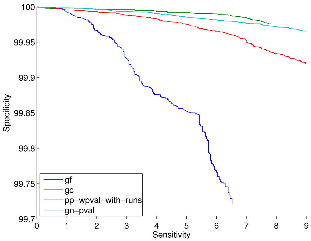 http://static-content.springer.com/image/art%3A10.1186%2F1471-2105-11-493/MediaObjects/12859_2010_Article_4076_Fig4_HTML.jpg