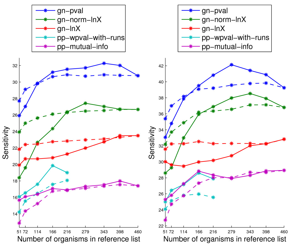 http://static-content.springer.com/image/art%3A10.1186%2F1471-2105-11-493/MediaObjects/12859_2010_Article_4076_Fig5_HTML.jpg
