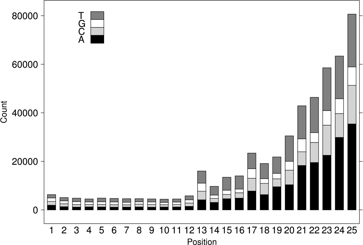 http://static-content.springer.com/image/art%3A10.1186%2F1471-2105-11-514/MediaObjects/12859_2009_Article_4097_Fig1_HTML.jpg