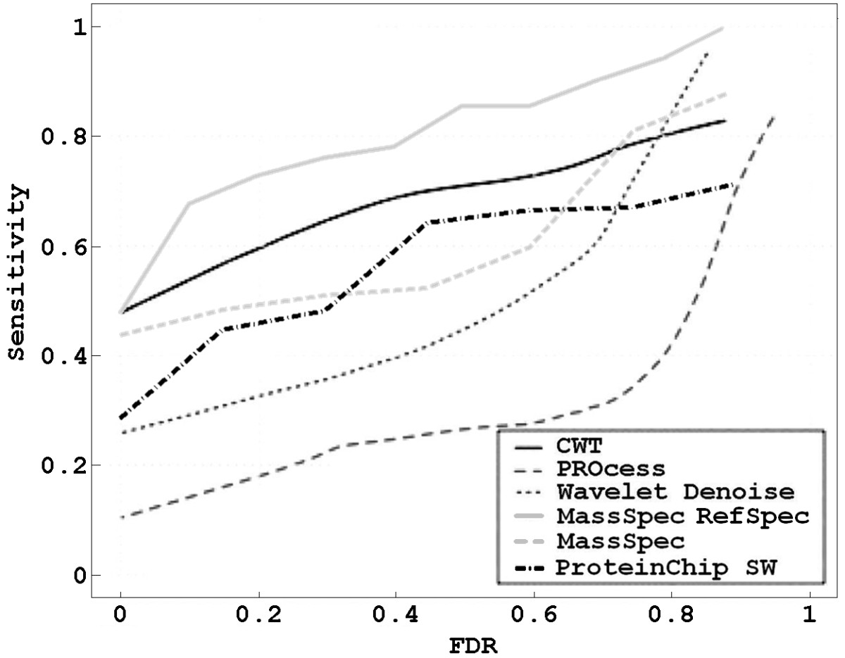 http://static-content.springer.com/image/art%3A10.1186%2F1471-2105-11-518/MediaObjects/12859_2010_Article_4101_Fig7_HTML.jpg