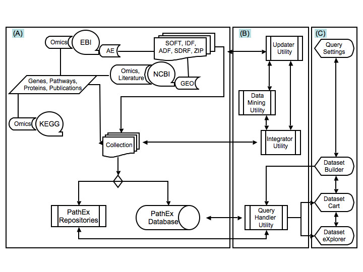 http://static-content.springer.com/image/art%3A10.1186%2F1471-2105-11-528/MediaObjects/12859_2010_Article_4111_Fig1_HTML.jpg