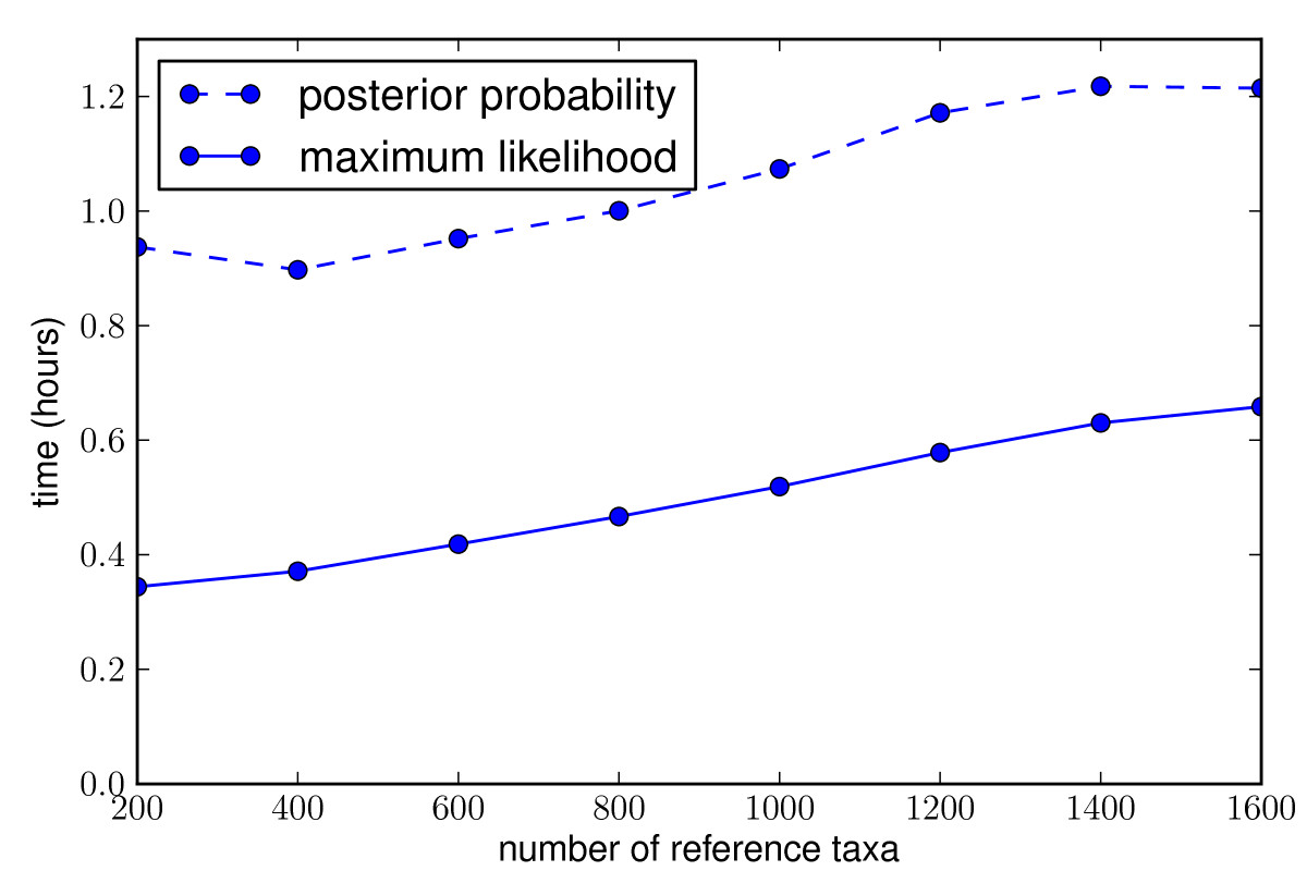 http://static-content.springer.com/image/art%3A10.1186%2F1471-2105-11-538/MediaObjects/12859_2010_Article_4121_Fig2_HTML.jpg