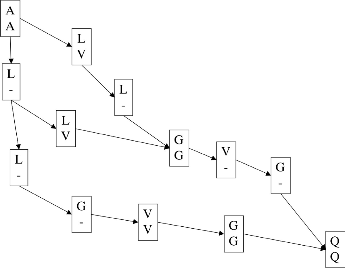 http://static-content.springer.com/image/art%3A10.1186%2F1471-2105-11-570/MediaObjects/12859_2010_Article_4153_Fig1_HTML.jpg