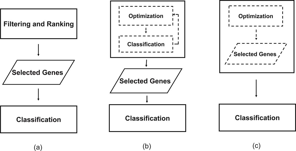 http://static-content.springer.com/image/art%3A10.1186%2F1471-2105-11-S1-S5/MediaObjects/12859_2010_Article_3955_Fig1_HTML.jpg