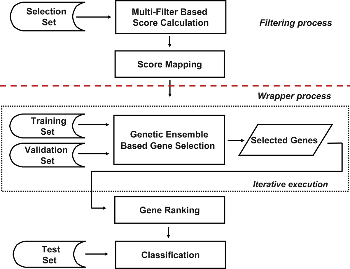 http://static-content.springer.com/image/art%3A10.1186%2F1471-2105-11-S1-S5/MediaObjects/12859_2010_Article_3955_Fig2_HTML.jpg