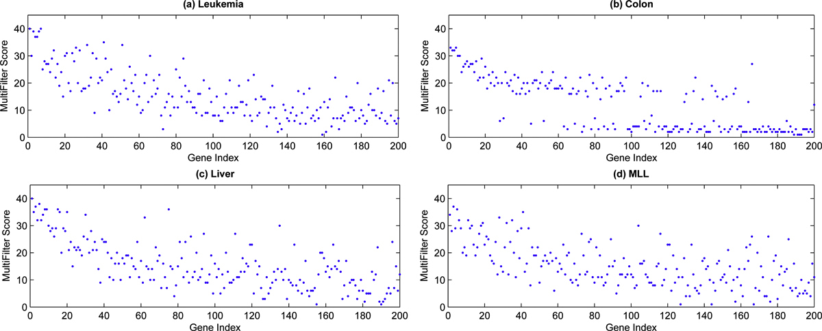 http://static-content.springer.com/image/art%3A10.1186%2F1471-2105-11-S1-S5/MediaObjects/12859_2010_Article_3955_Fig5_HTML.jpg