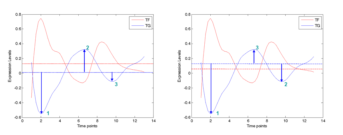 http://static-content.springer.com/image/art%3A10.1186%2F1471-2105-11-S11-S15/MediaObjects/12859_2010_Article_4303_Fig3_HTML.jpg