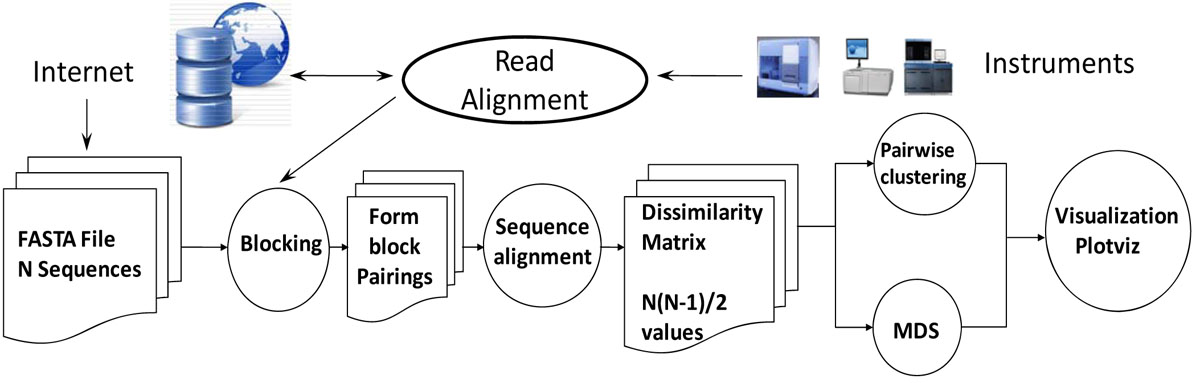 http://static-content.springer.com/image/art%3A10.1186%2F1471-2105-11-S12-S3/MediaObjects/12859_2010_Article_4307_Fig1_HTML.jpg